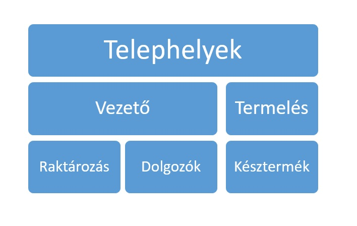 TELEPHELYEK
